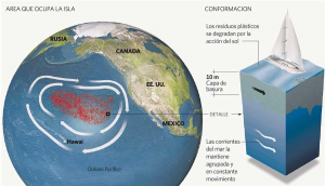 La gigantesca isla de plástico del Pacífico