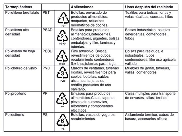 Códigos De Barras Presente En Toda La Cadena De: Innovadora Propuesta: Control De Los Residuos Plásticos
